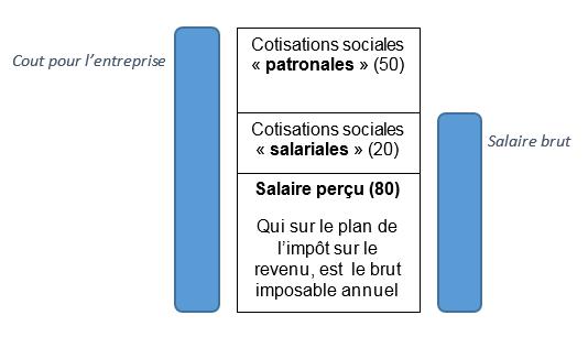 repartition cotisation
